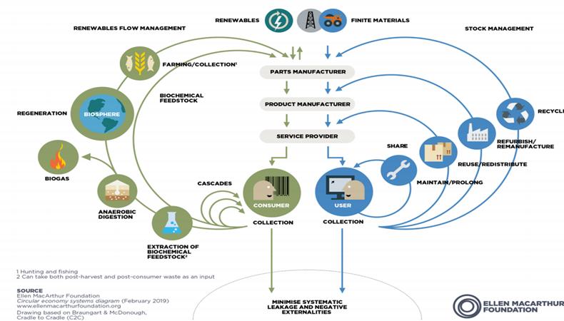 Repensar los modelos comerciales para proteger el medio ambiente